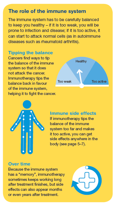 Immunotherapy infographic 2