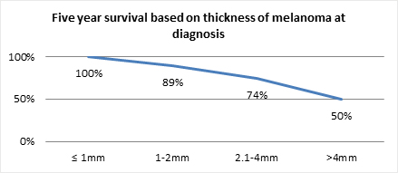 Five year survival based on thickness of melanoma at diagnosis