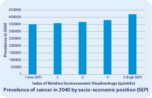 Prevalence of cancer in 2040 by socio-economic position (SEP)