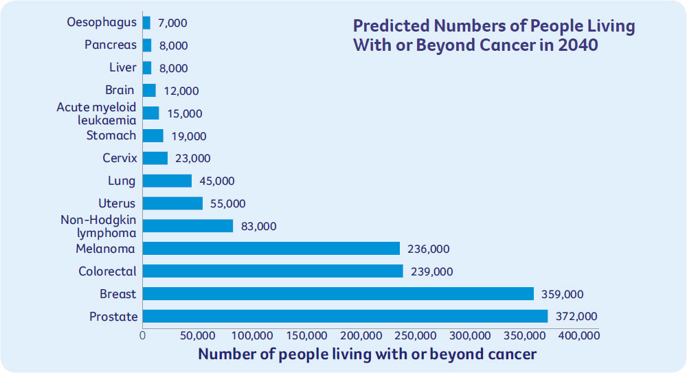 Predicted Numbers of People Living With or Beyond Cancer in 2040