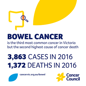 Bowel cancer is the 3rd most common cancer in Victoria but the second highest cause of cancer death. 3863 cases in 2016. 1372 deaths in 2016.