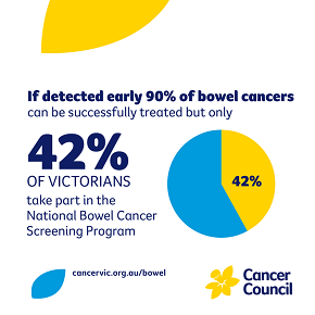If detected early 90% of bowel cancers can be successfully treated but only 42% of Victorians take part in the National Bowel Cancer Screening Program