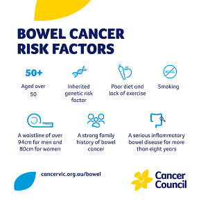 Bowel cancer risk factors: aged over 50 years; inherited genetic risk factor; poor diet and lack of exercise; smoking; waistline over 94cm for men and 80cm for women; strong family history of bowel cancer; serious inflammatory bowel disease for more than 8 years